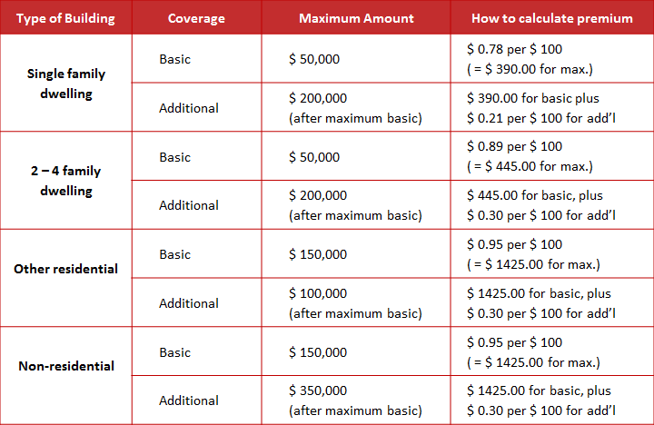 Decision table for flood insurance coverage