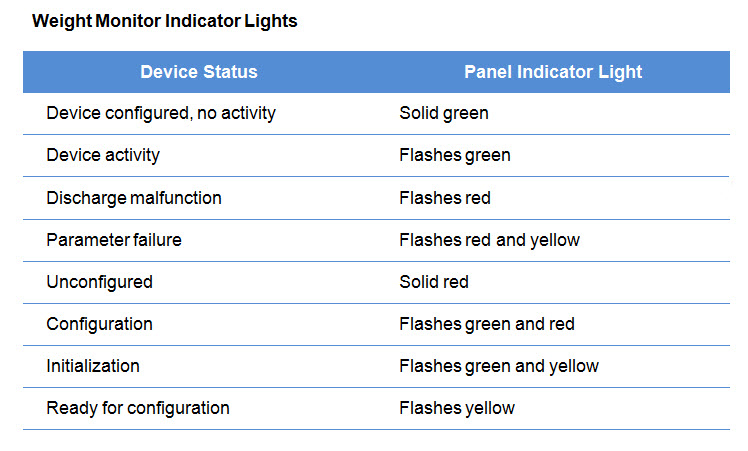 Weight Monitor indicator lights (original)