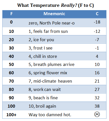 What's the temperature REALLY?
