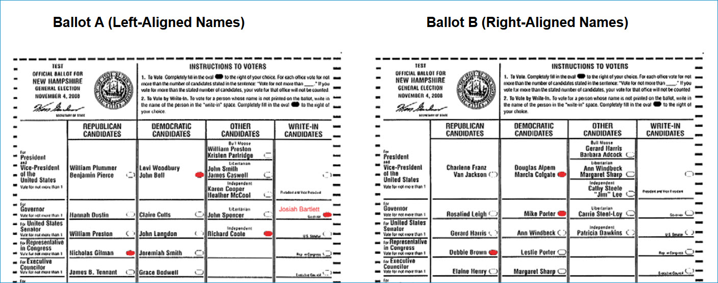 Examples of two layouts for a ballot. On Ballot A, names are left-aligned. On Ballot B, names are right-aligned so as to be close to the circle that a voter would fill in.